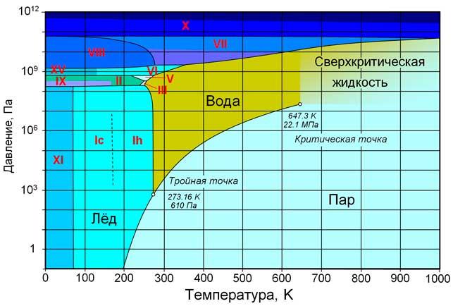 Атмосферное давление уроки физики в 7