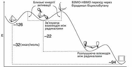 Ізомеризація-тетраедрану