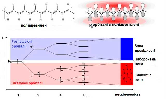 Метод-молекулярних-орбіталей-для-поліацетилену