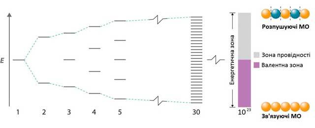 Метод-молекулярних-орбіталей