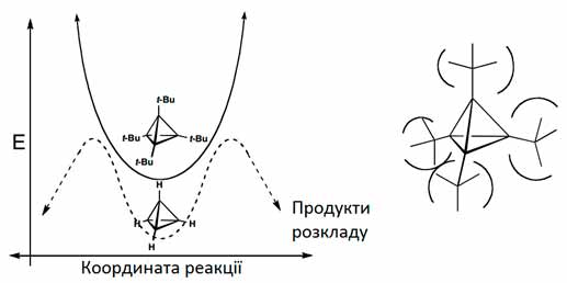 Стабільність-похідних-тетраедрану