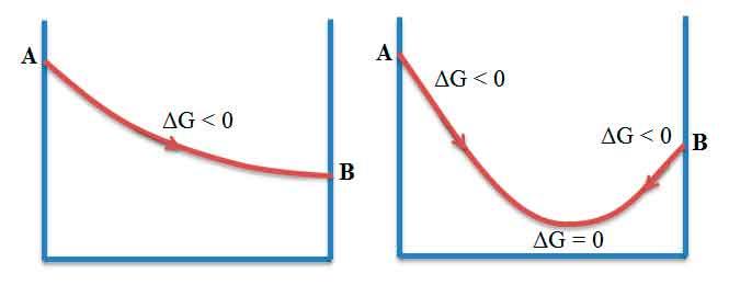 Термодинамічна-умова-рівноваги